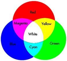 color mixingjpg - What Makes The Color White