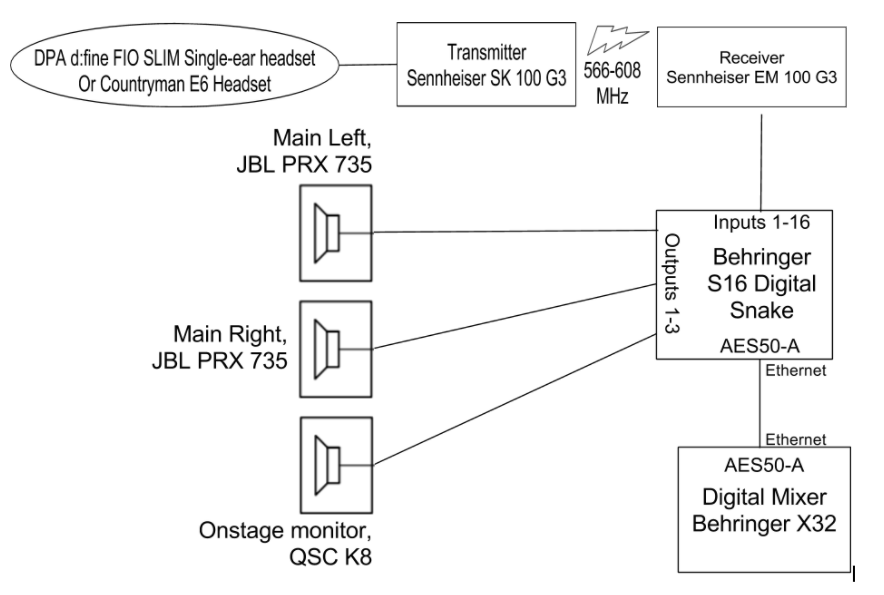 rudimentary block diagram question controlbooth rh controlbooth com block diagram xci vivado Simple Block Diagram
