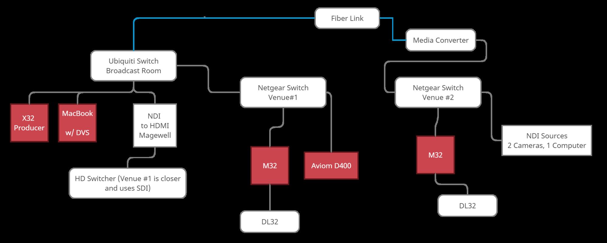 SUMC Diagram.png