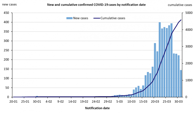 new-and-cumulative-covid-19-cases-in-australia-by-notification-date_0.png
